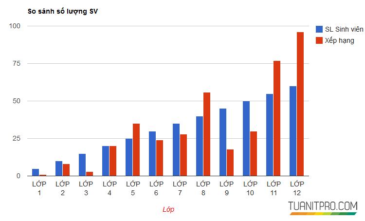 Tạo biểu đồ cột với Google Chart trong ASP.NET MVC