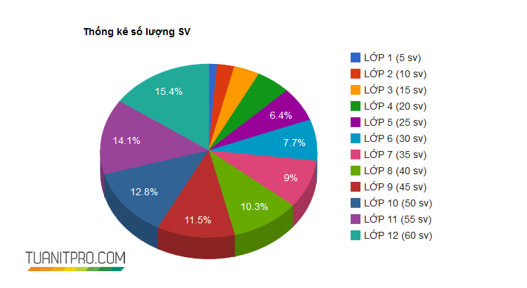 Tạo biểu đồ với Google chart trong MVC